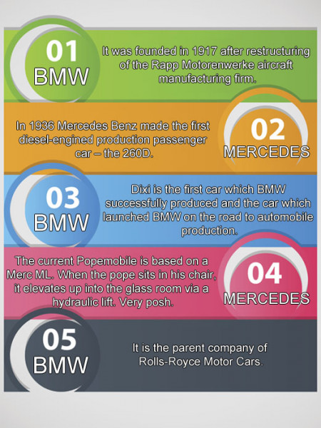 BMW and Mercedes Facts Infographic