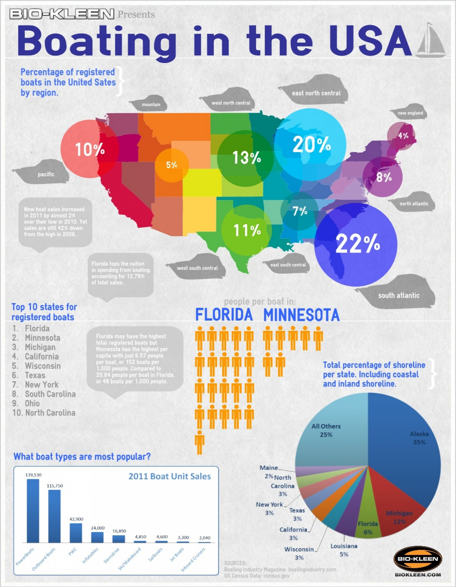 Boating in the USA Infographic