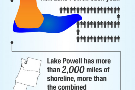 Boating in Utah Infographic