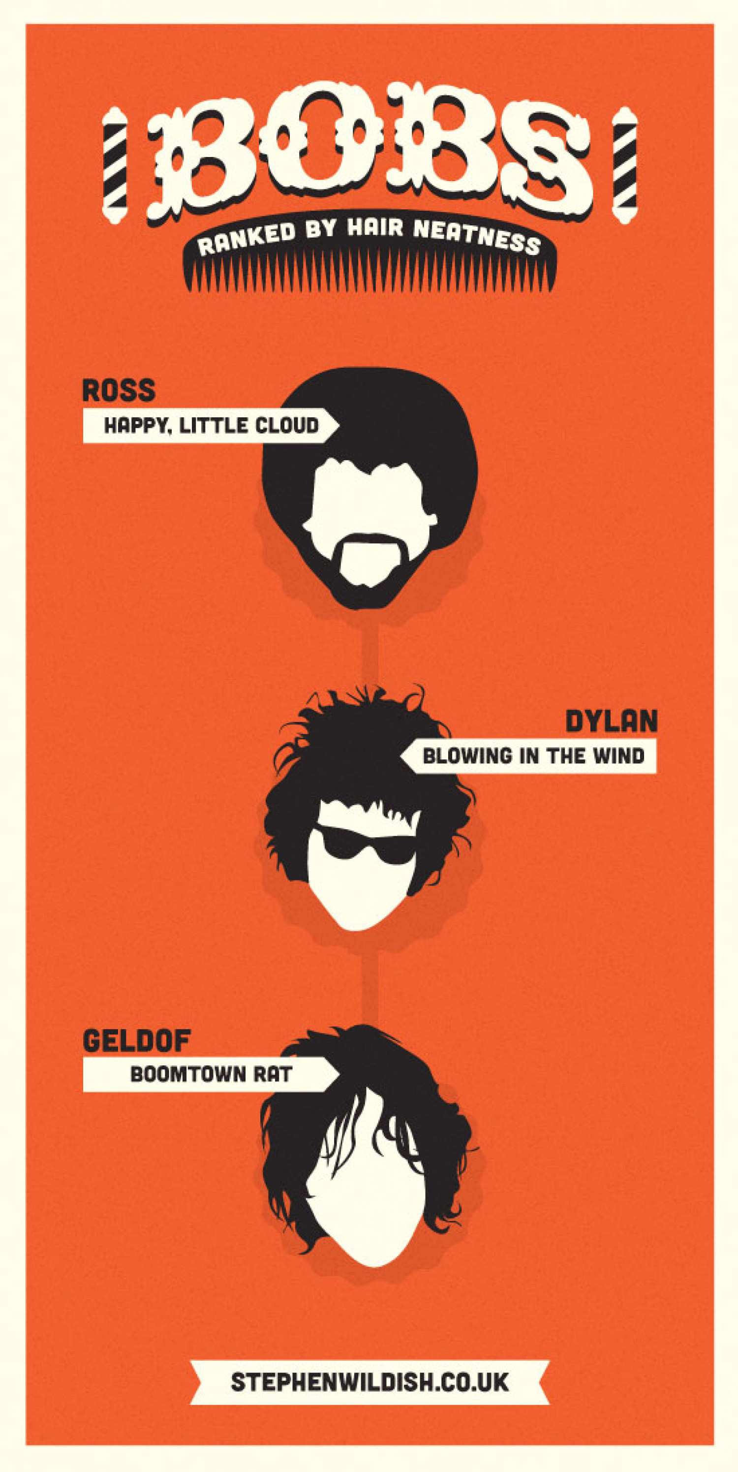 Bobs, ranked by hair neatness Infographic