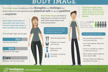 Body Image Issues in Australia Infographic