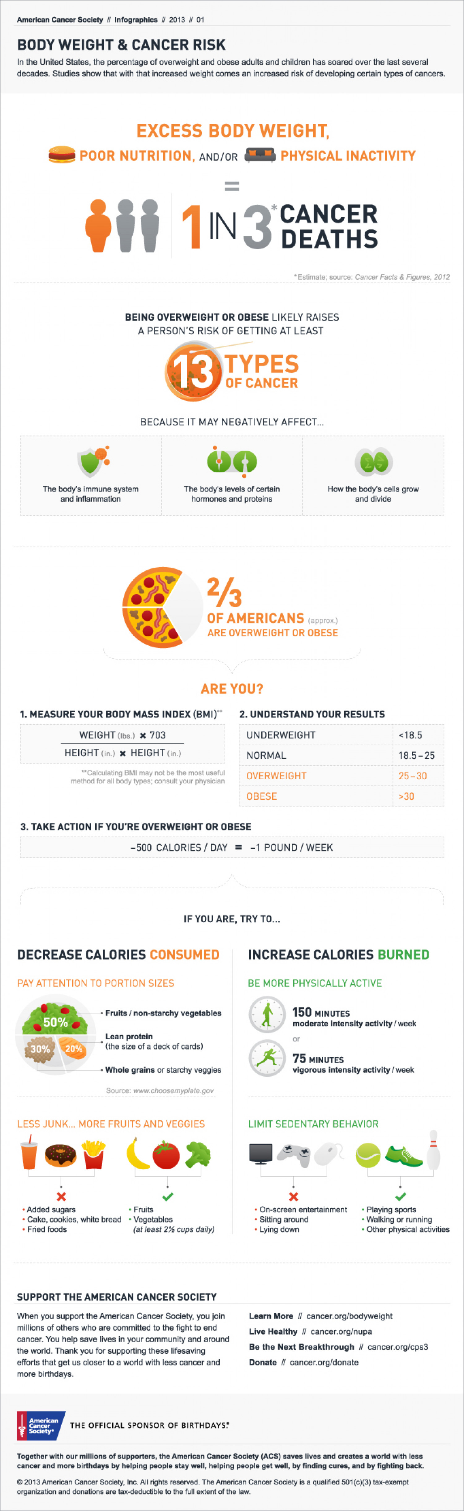 Body Weight & Cancer Risk Infographic