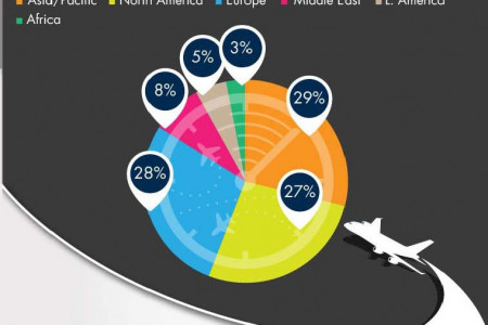 Boeing (BA) Industry Analysis Infographic