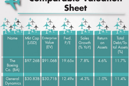 Boeing Valuation Sheet Infographic