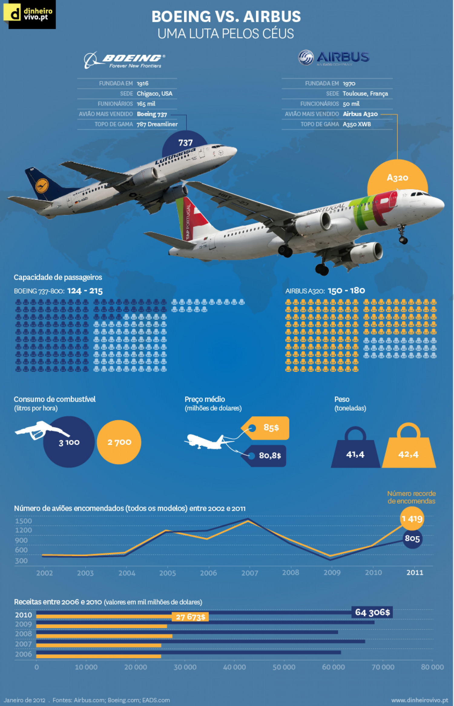 airbus v boeing Airbus has claimed to have edged ahead in its battle with rival boeing last year as it won orders for more than 1,000 new planes, although boeing made and delivered more aircraft the aircraft .