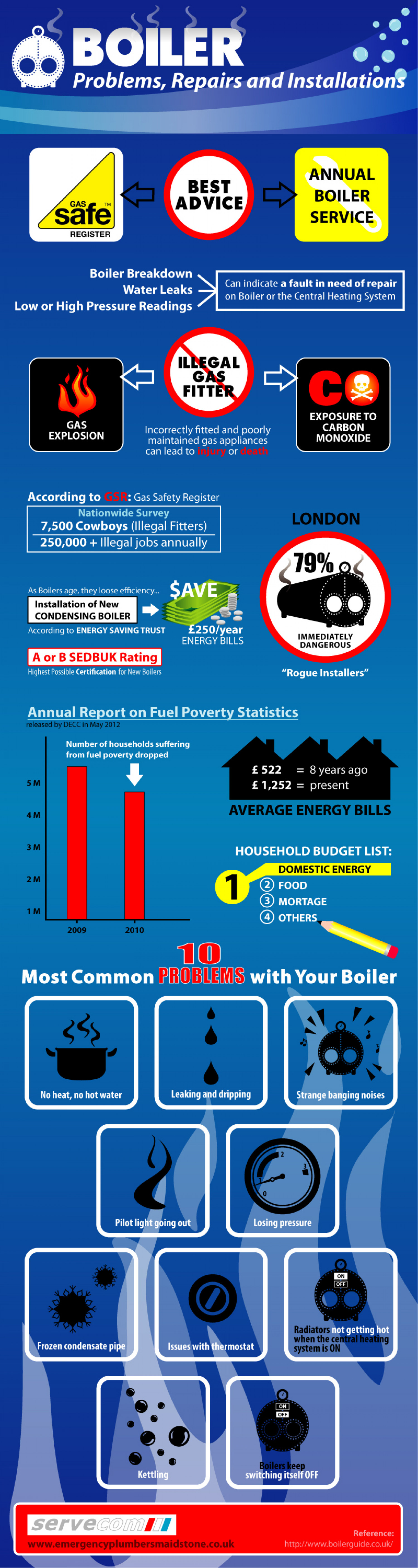 Boiler Problems, Repairs and Installations Infographic