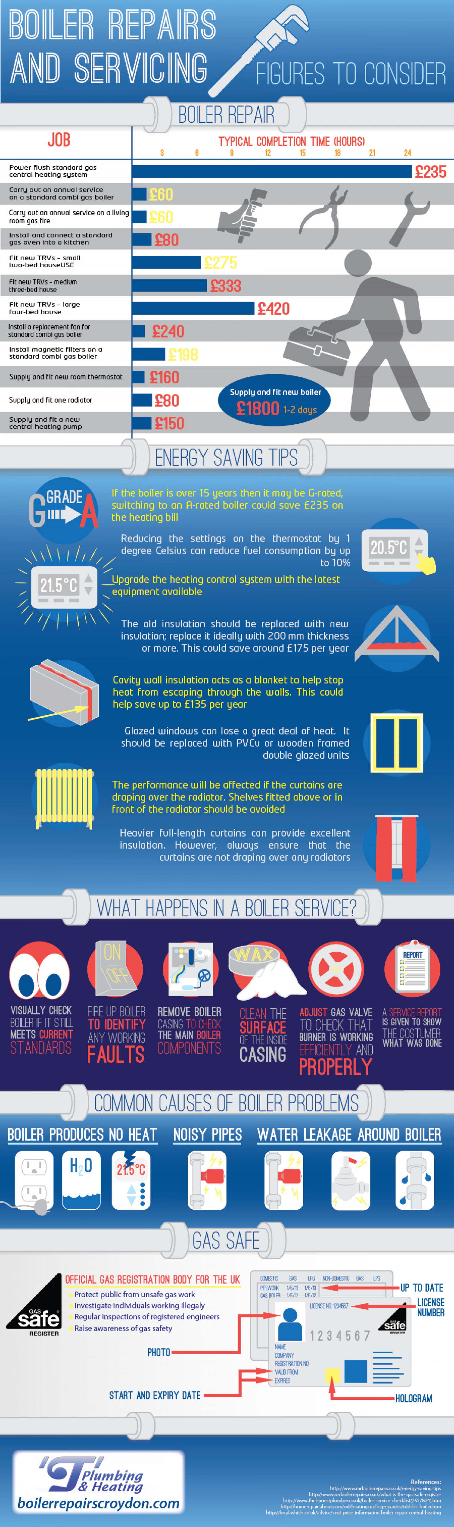 Boiler Repairs and Servicing: Figures to Consider Infographic