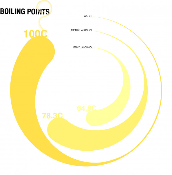 Boiling Points Infographic