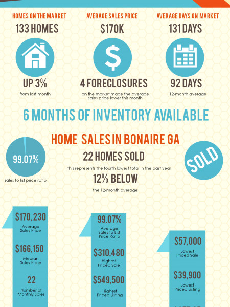 Bonaire GA Real Estate Market in March 2014 Infographic