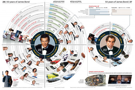 BOND, JAMES BOND at 50 Infographic