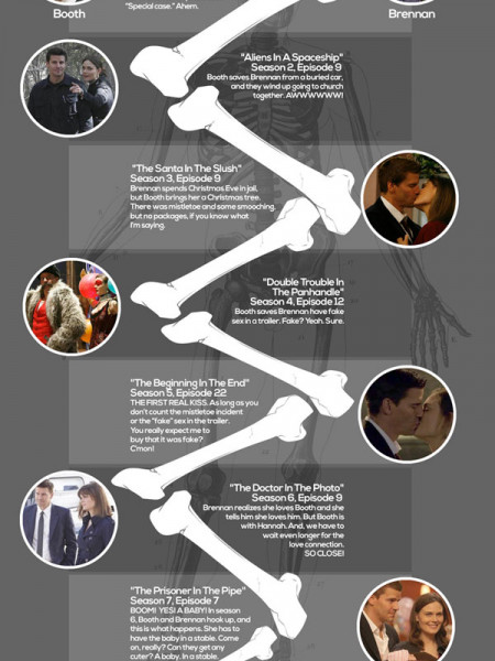 Bones Timeline of Love Infographic