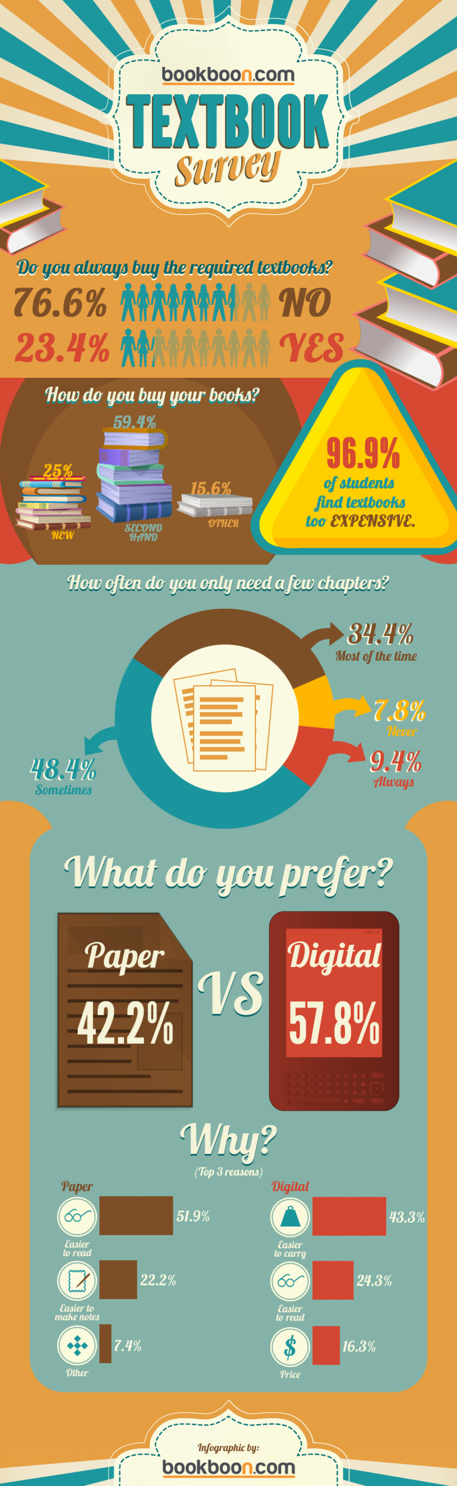 Student Textbook Survey Infographic