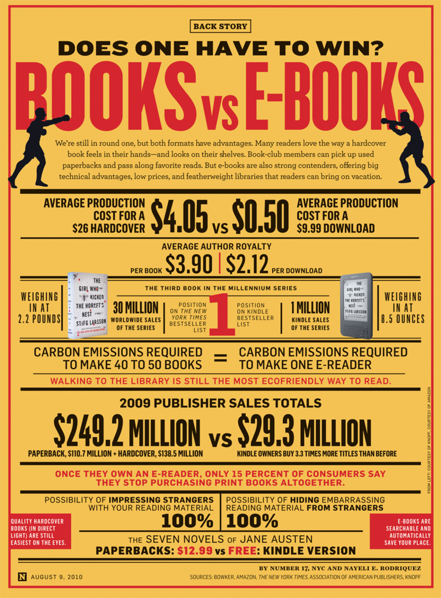 Books vs E-Books Infographic