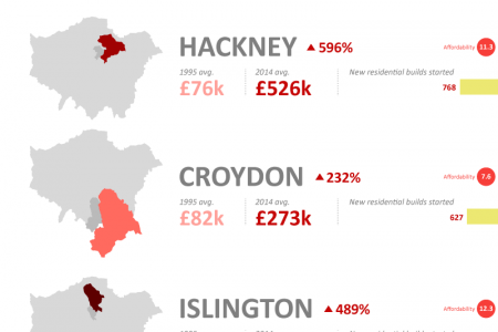 Booming London Property Prices By Borough Infographic