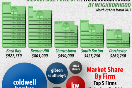 Boston Real Estate Market Statistics - March 2013 Infographic