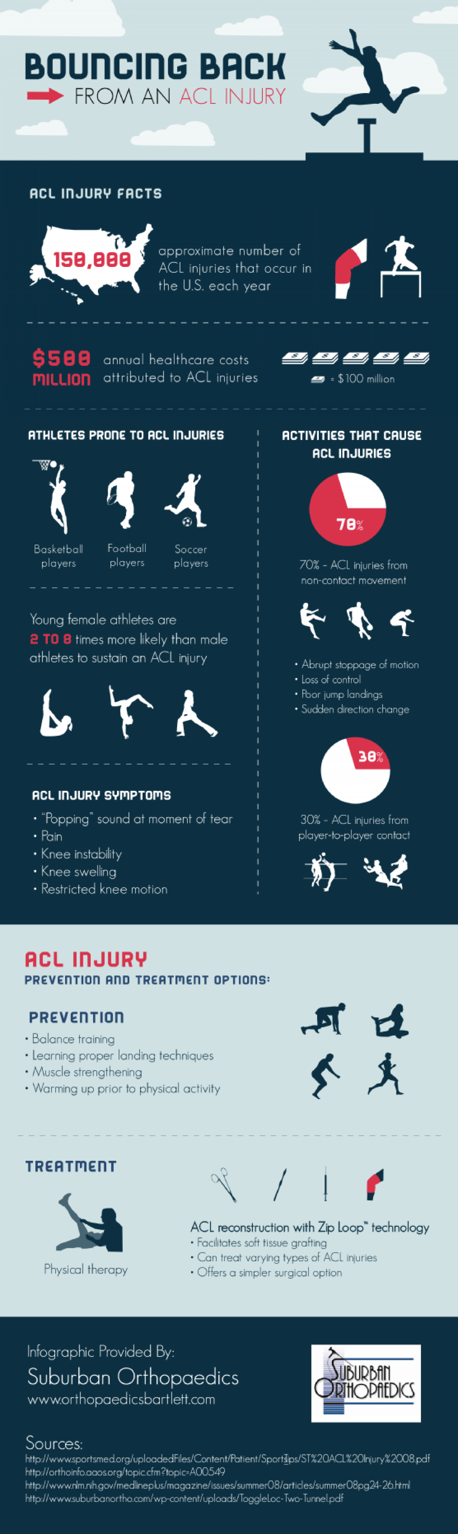 Bouncing Back from an ACL Injury Infographic