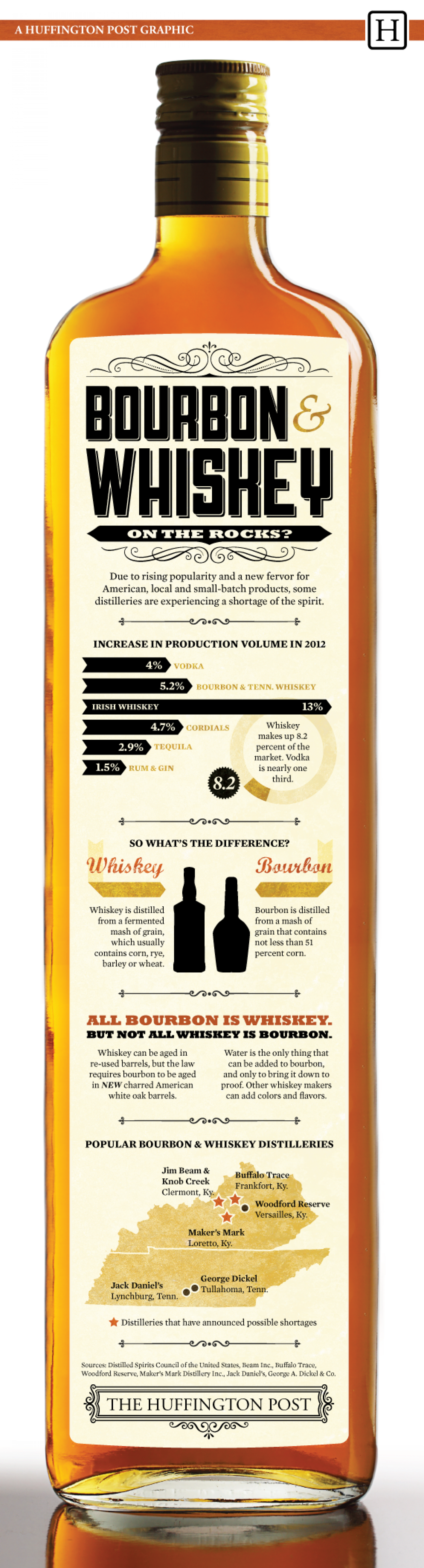 Bourbon & Whiskey: On The Rocks? Infographic