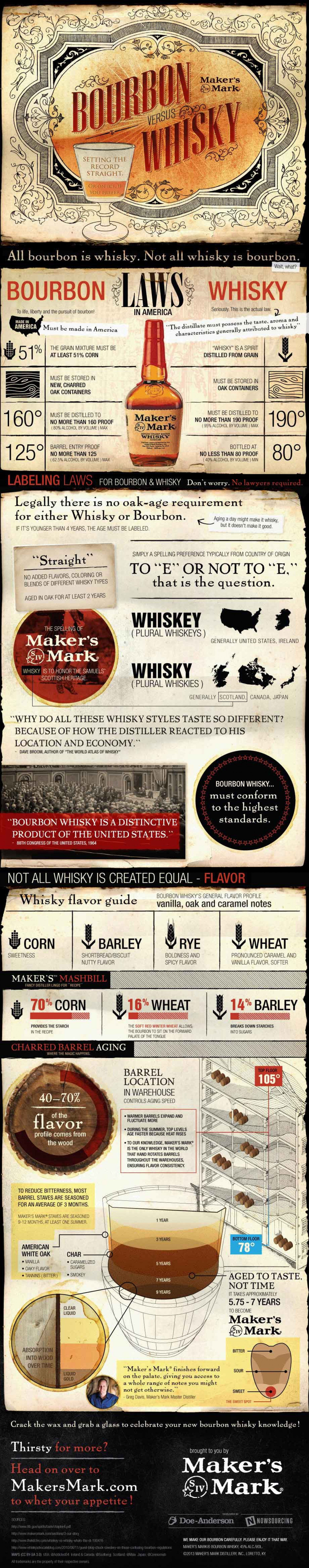 Bourbon vs Whisky: Setting the Record Straight Infographic