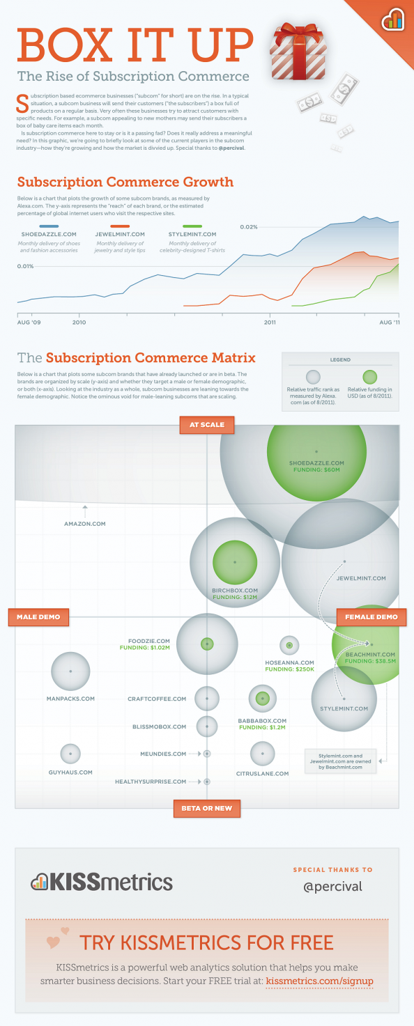 Box it Up: The Rise of Subscription Commerce Infographic