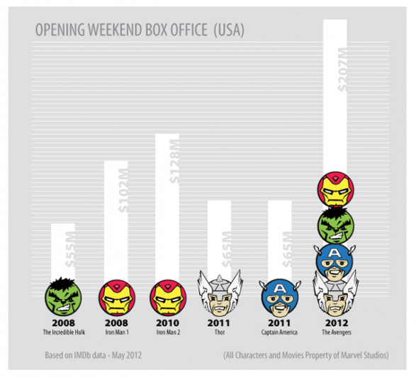 Box Office Returns for Marvel Movie Properties