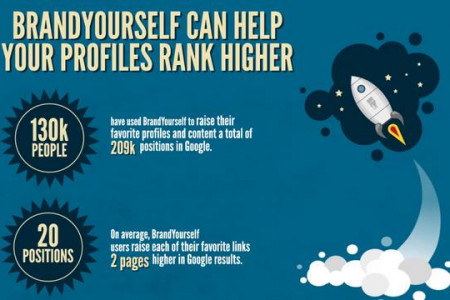 BrandYourself can help your profiles rank higher Infographic