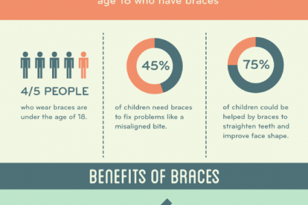 Brace Yourself with Braces for a Straight, Healthy Smile Infographic