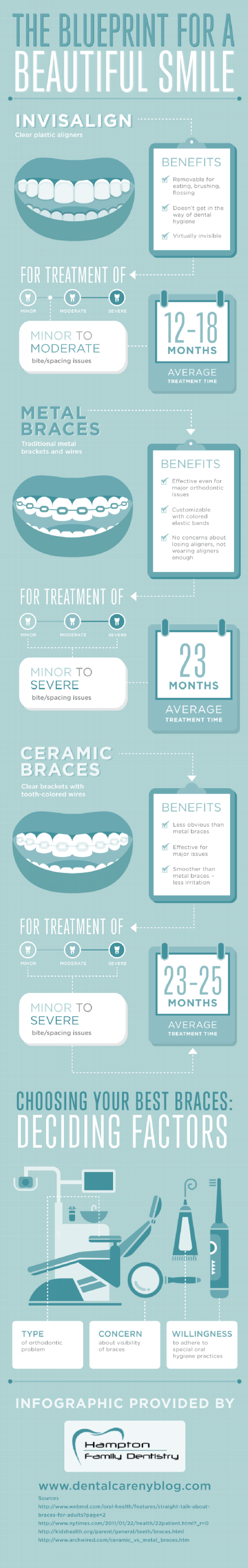 The blueprint for a beautiful smile Infographic