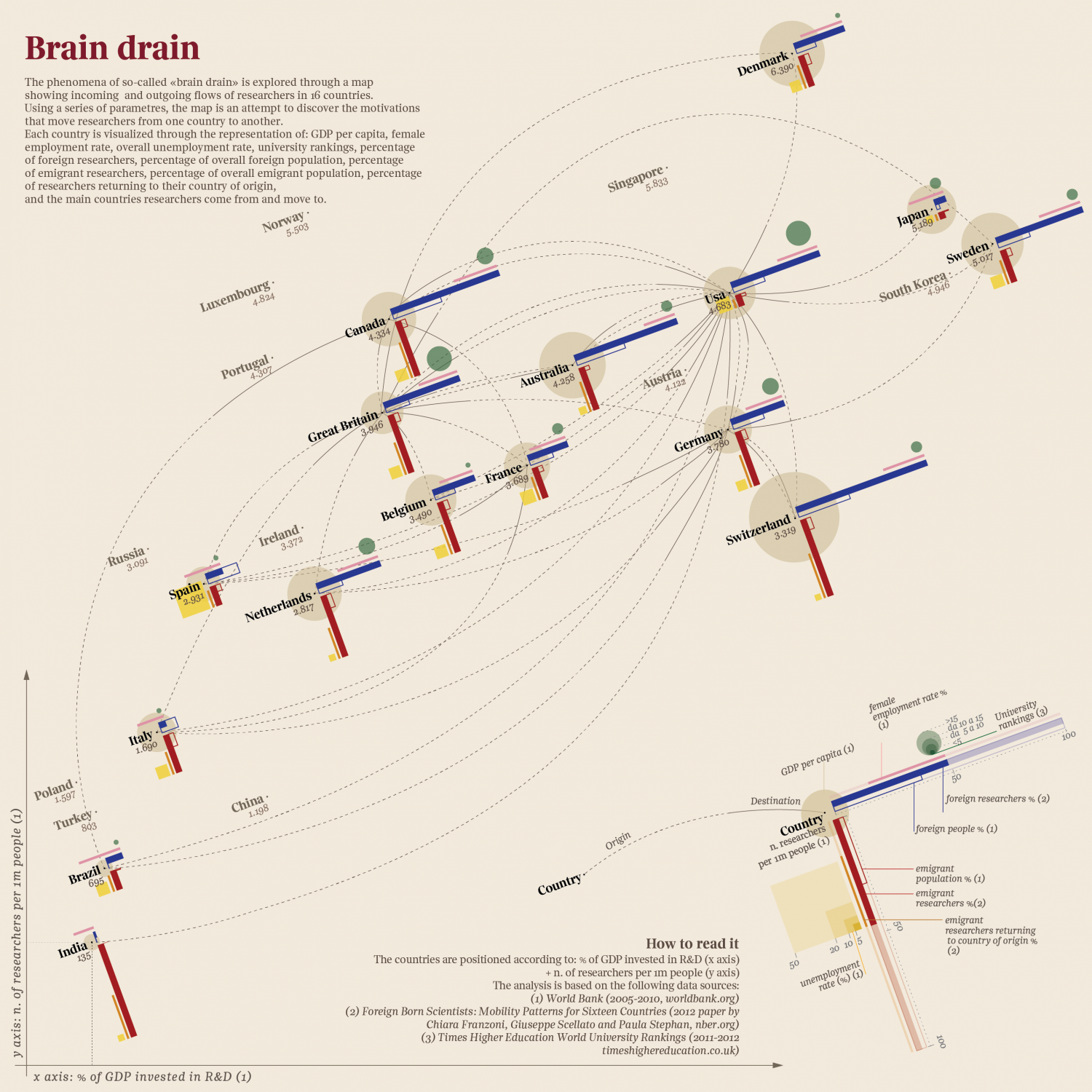 Brain drain (English) Infographic