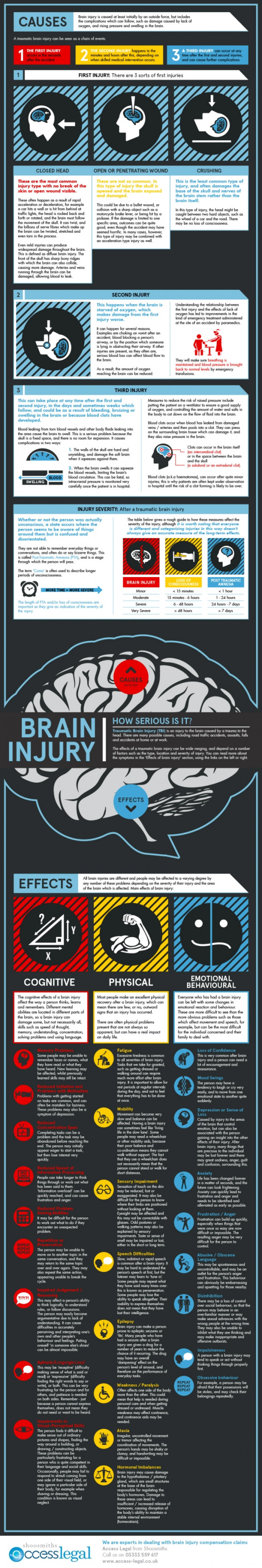 Brain Injury - How Serious Is It?