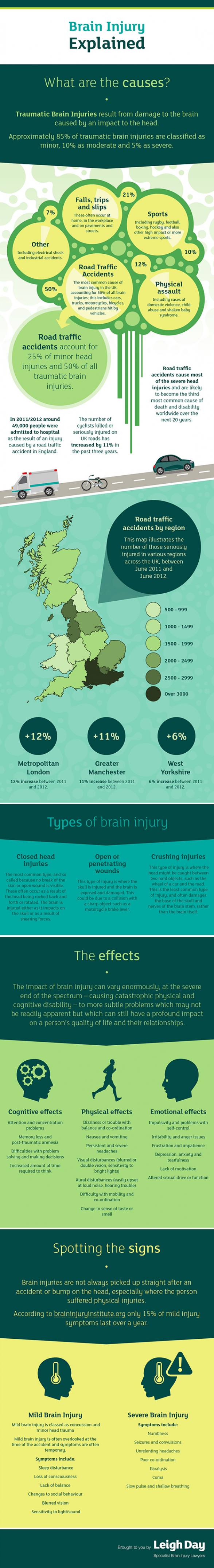 Brain Injury Explained