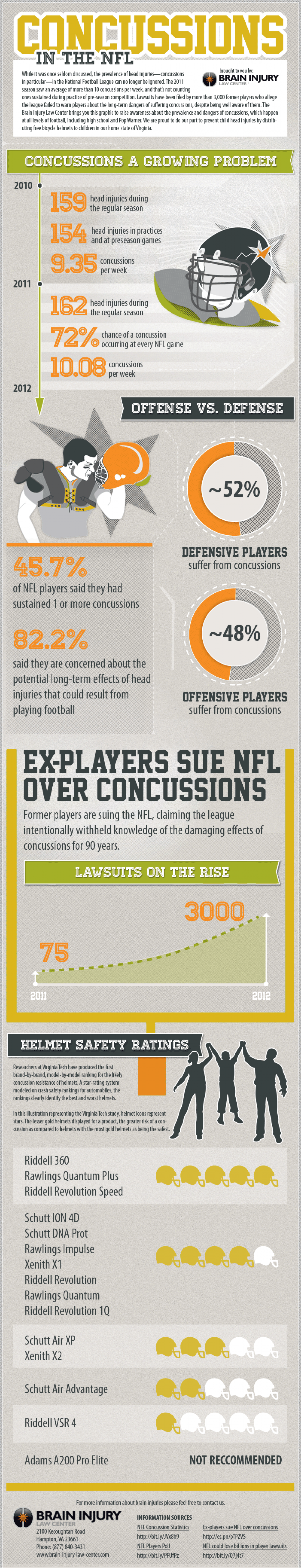 Brain Injury in the NFL Infographic