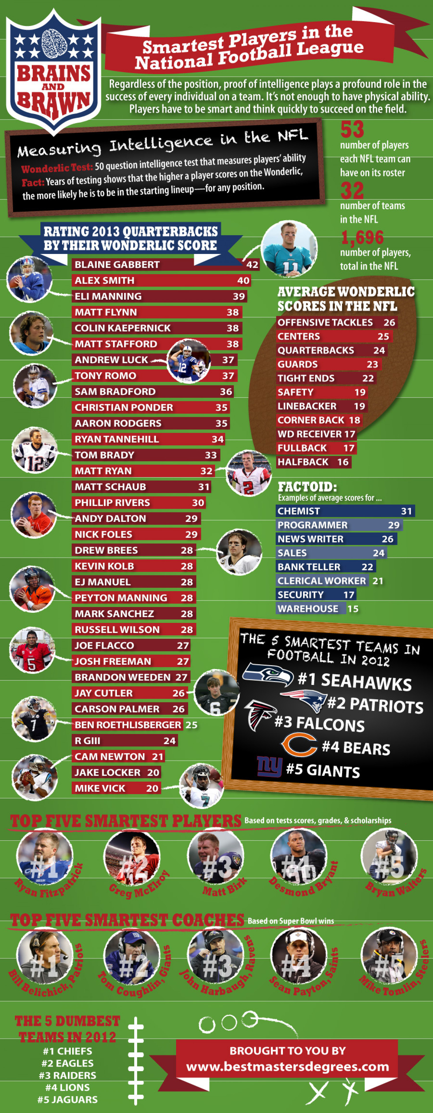 Brains and Brawn: Smartest Players in the NFL Infographic