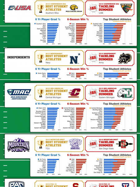 Brains Vs. Wins in College Football, How Does YOUR Team Stack Up? Infographic