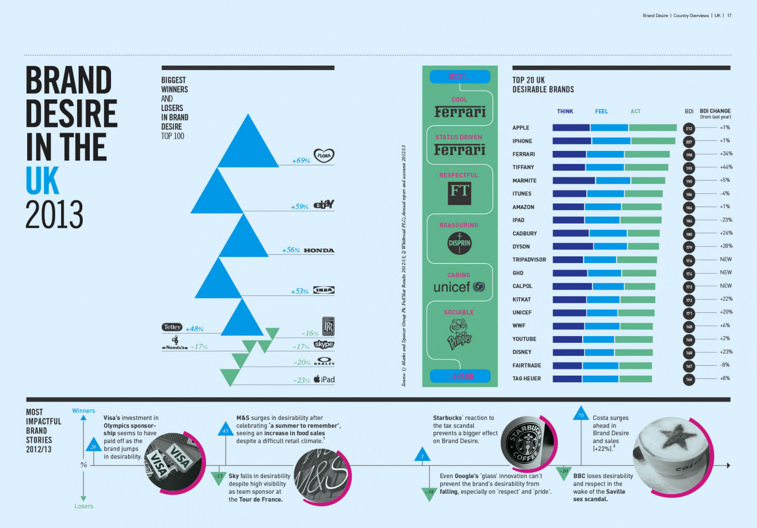 Brand Desire in the UK 2013 Infographic