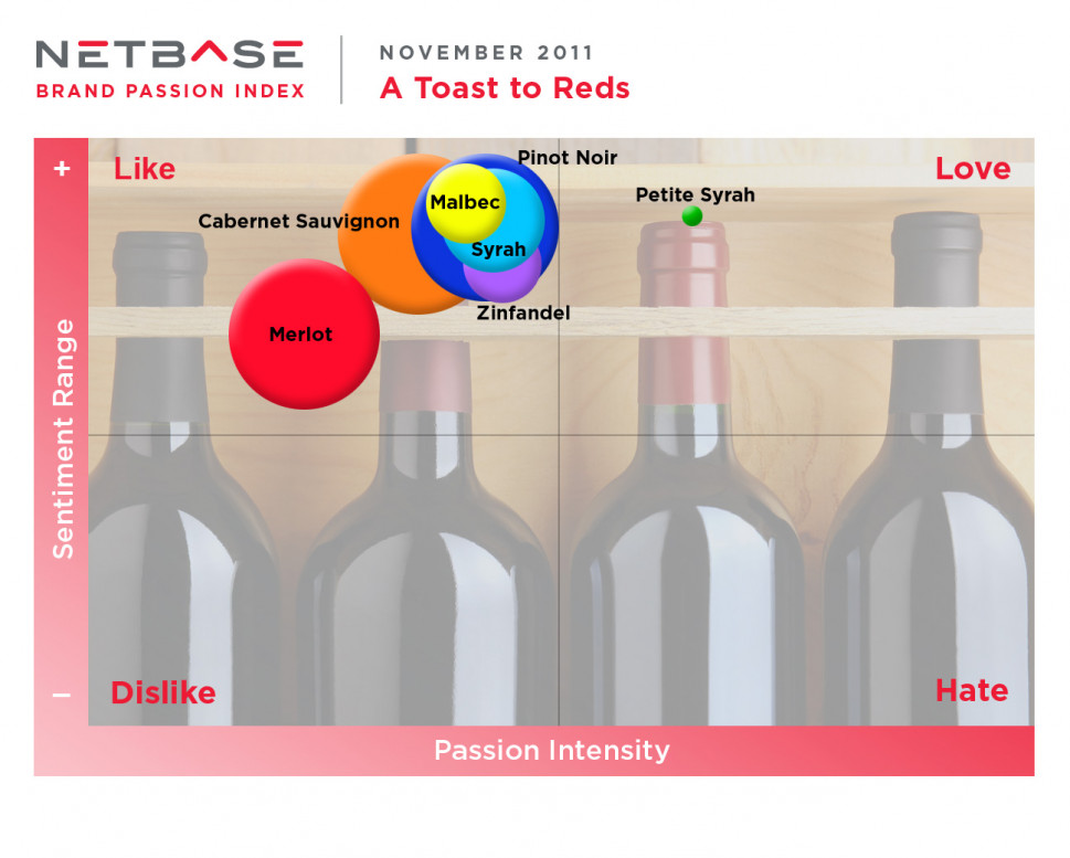 Brand Passion Index: A Toast to Reds! Infographic