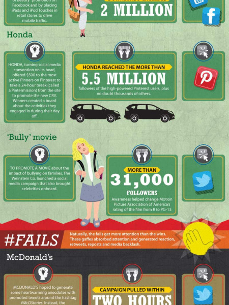 Brand wins and fails in social media Infographic