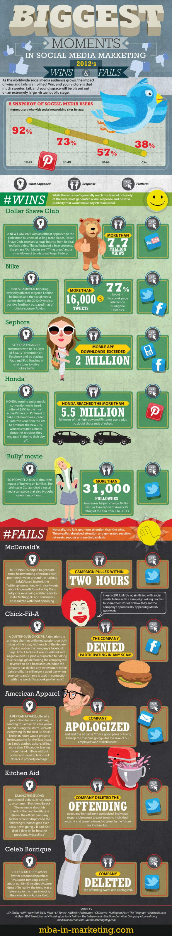 Brand wins and fails in social media