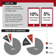 Branding Brand Mobile Commerce Index: Tablet Optimization Infographic