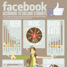 Brands College Students Like on Facebook Infographic