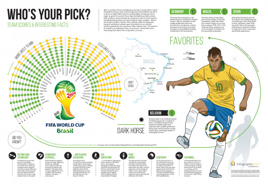 Brazil World Cup 2014: Who�s Your Pick?