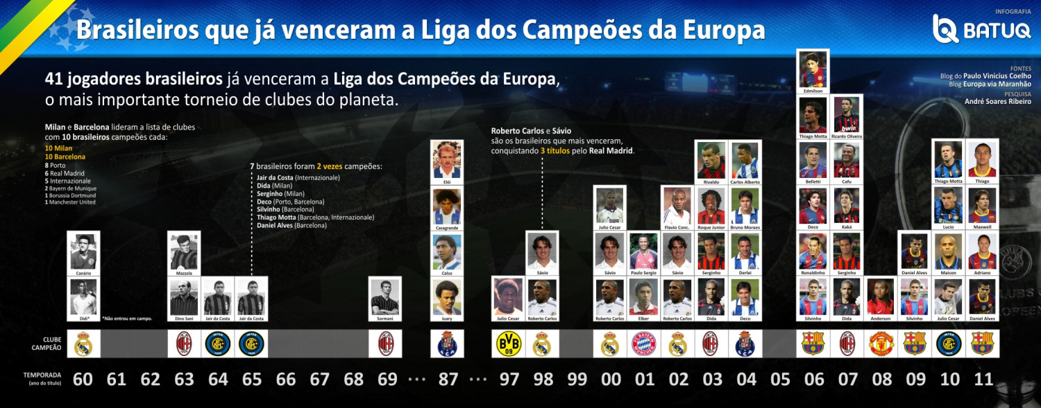 Brazilian soccer players who have won the UEFA Champions League Infographic