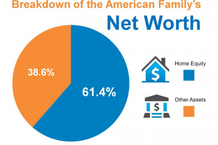 Breakdown of the American Family's Net Worth Infographic
