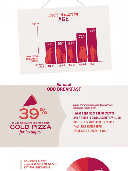 Breakfast is the Most Important Meal Infographic