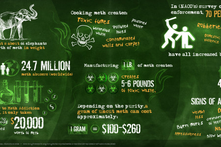 Breaking Bad - How Meth Affects You Infographic