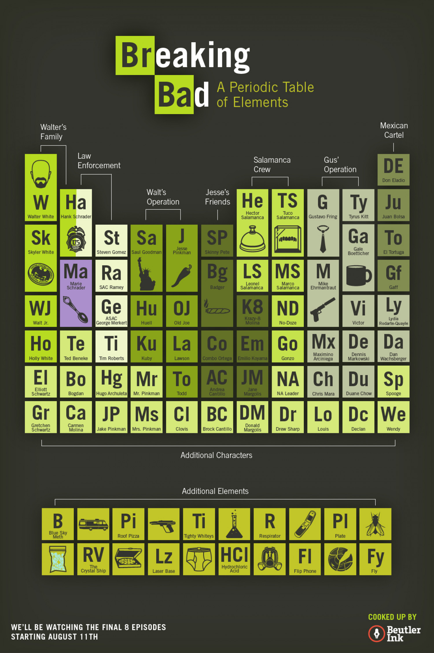 Breaking Bad: A Periodic Table of Elements Infographic