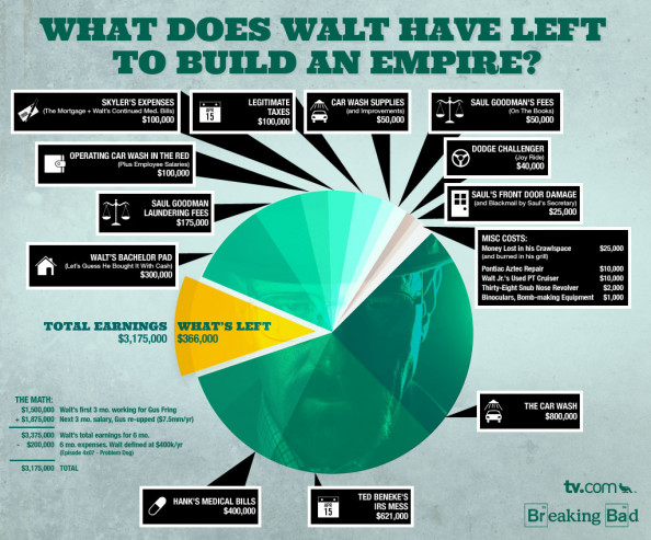 Breaking Bad: How Much Money Does Walt Have Left? Infographic