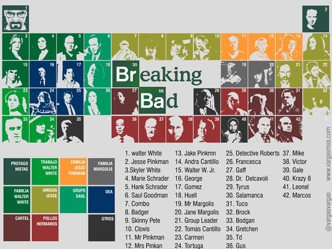 Breaking bad periodic tables scribblelive see how scribblelive drives results urtaz Image collections
