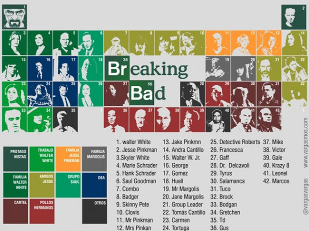 Breaking Bad Periodic table