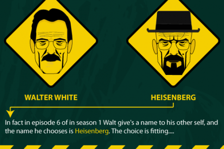 BREAKING BAD: THE UNCERTAINTY OF WALTER WHITE Infographic