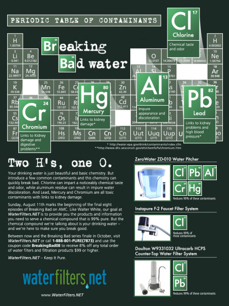 Breaking Bad Water  Infographic